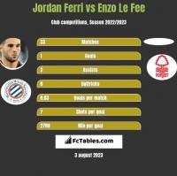 Jordan Ferri vs Enzo Le Fee h2h player stats