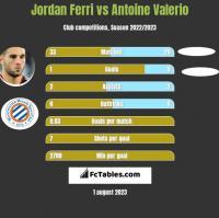 Jordan Ferri vs Antoine Valerio h2h player stats