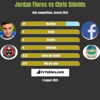 Jordan Flores vs Chris Shields h2h player stats