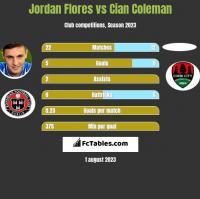 Jordan Flores vs Cian Coleman h2h player stats
