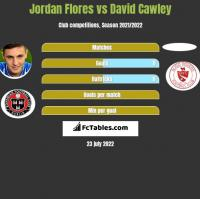 Jordan Flores vs David Cawley h2h player stats