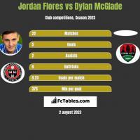 Jordan Flores vs Dylan McGlade h2h player stats