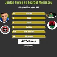 Jordan Flores vs Gearoid Morrissey h2h player stats