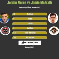 Jordan Flores vs Jamie McGrath h2h player stats