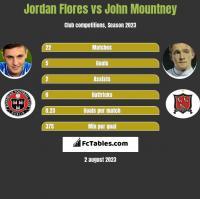 Jordan Flores vs John Mountney h2h player stats