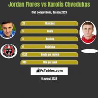 Jordan Flores vs Karolis Chvedukas h2h player stats