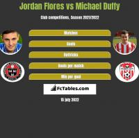 Jordan Flores vs Michael Duffy h2h player stats
