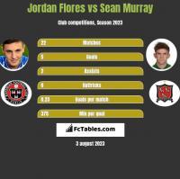Jordan Flores vs Sean Murray h2h player stats