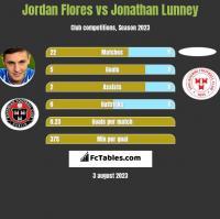 Jordan Flores vs Jonathan Lunney h2h player stats