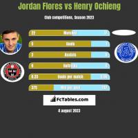 Jordan Flores vs Henry Ochieng h2h player stats