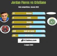 Jordan Flores vs Cristiano h2h player stats
