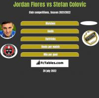 Jordan Flores vs Stefan Colovic h2h player stats