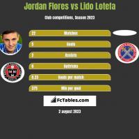 Jordan Flores vs Lido Lotefa h2h player stats
