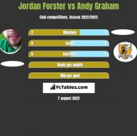Jordan Forster vs Andy Graham h2h player stats