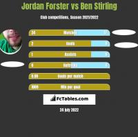 Jordan Forster vs Ben Stirling h2h player stats