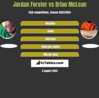 Jordan Forster vs Brian McLean h2h player stats
