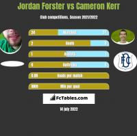 Jordan Forster vs Cameron Kerr h2h player stats
