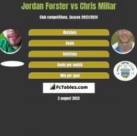Jordan Forster vs Chris Millar h2h player stats