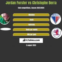 Jordan Forster vs Christophe Berra h2h player stats