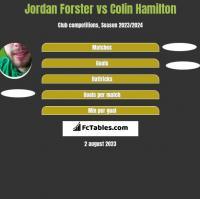 Jordan Forster vs Colin Hamilton h2h player stats