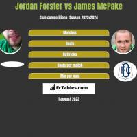 Jordan Forster vs James McPake h2h player stats
