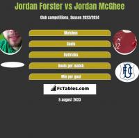Jordan Forster vs Jordan McGhee h2h player stats