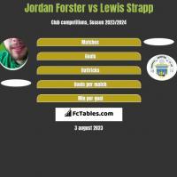 Jordan Forster vs Lewis Strapp h2h player stats
