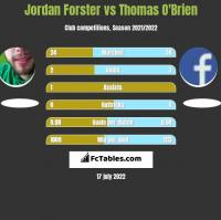 Jordan Forster vs Thomas O'Brien h2h player stats