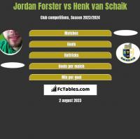 Jordan Forster vs Henk van Schaik h2h player stats