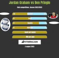 Jordan Graham vs Ben Pringle h2h player stats