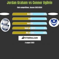Jordan Graham vs Connor Ogilvie h2h player stats