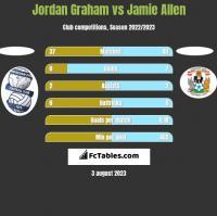 Jordan Graham vs Jamie Allen h2h player stats