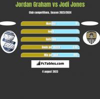 Jordan Graham vs Jodi Jones h2h player stats