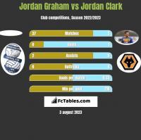 Jordan Graham vs Jordan Clark h2h player stats