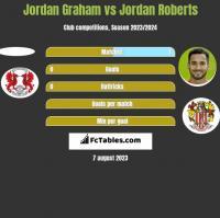 Jordan Graham vs Jordan Roberts h2h player stats