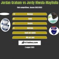Jordan Graham vs Jordy Hiwula-Mayifuila h2h player stats