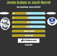 Jordan Graham vs Joseff Morrell h2h player stats