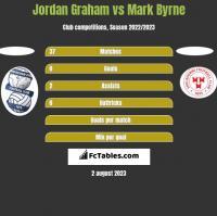 Jordan Graham vs Mark Byrne h2h player stats