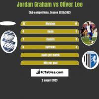 Jordan Graham vs Oliver Lee h2h player stats
