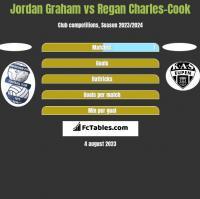Jordan Graham vs Regan Charles-Cook h2h player stats