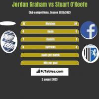 Jordan Graham vs Stuart O'Keefe h2h player stats