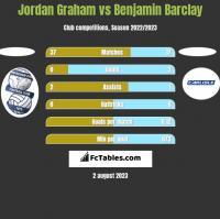 Jordan Graham vs Benjamin Barclay h2h player stats