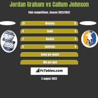 Jordan Graham vs Callum Johnson h2h player stats