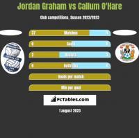 Jordan Graham vs Callum O'Hare h2h player stats