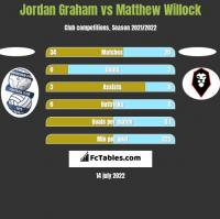 Jordan Graham vs Matthew Willock h2h player stats