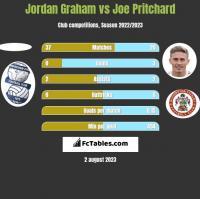 Jordan Graham vs Joe Pritchard h2h player stats
