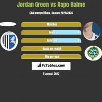 Jordan Green vs Aapo Halme h2h player stats