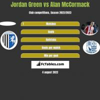 Jordan Green vs Alan McCormack h2h player stats