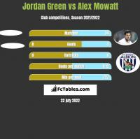 Jordan Green vs Alex Mowatt h2h player stats