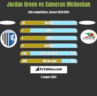 Jordan Green vs Cameron McGeehan h2h player stats